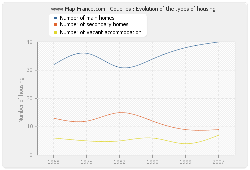 Coueilles : Evolution of the types of housing