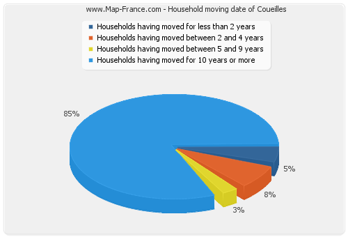 Household moving date of Coueilles