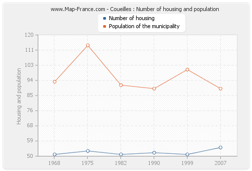 Coueilles : Number of housing and population