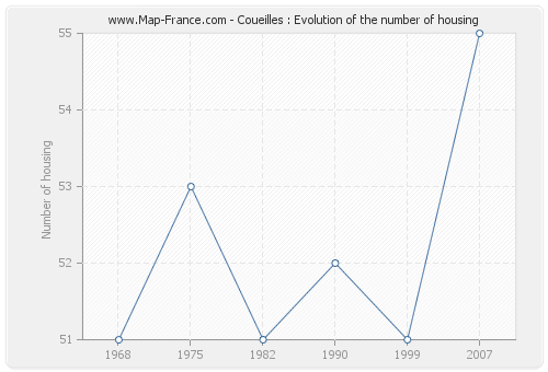 Coueilles : Evolution of the number of housing