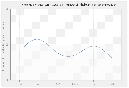Coueilles : Number of inhabitants by accommodation