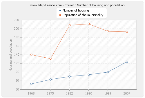 Couret : Number of housing and population