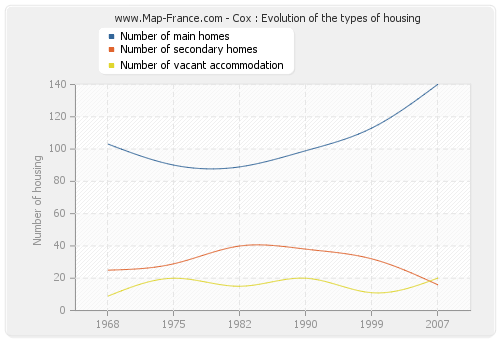Cox : Evolution of the types of housing
