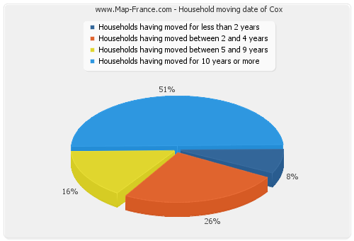 Household moving date of Cox