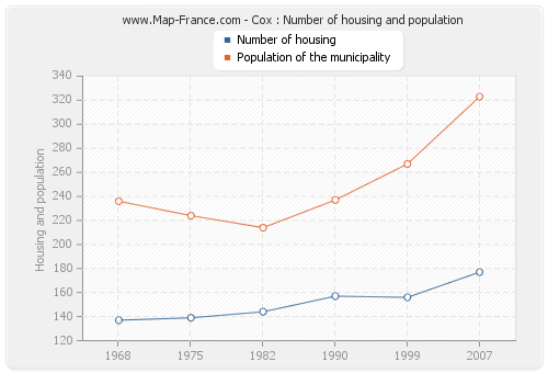 Cox : Number of housing and population