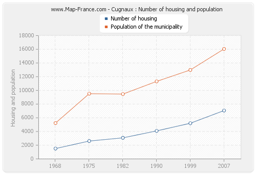 Cugnaux : Number of housing and population