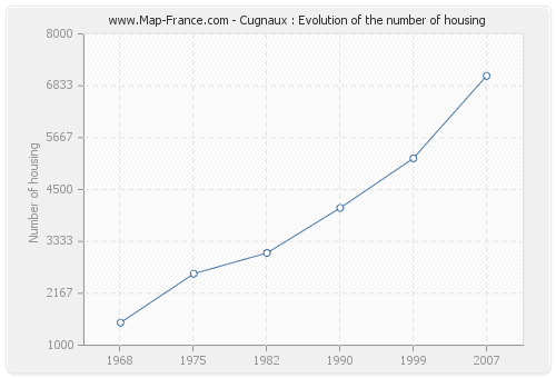 Cugnaux : Evolution of the number of housing