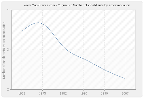 Cugnaux : Number of inhabitants by accommodation