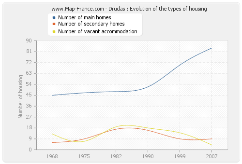 Drudas : Evolution of the types of housing