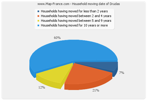 Household moving date of Drudas