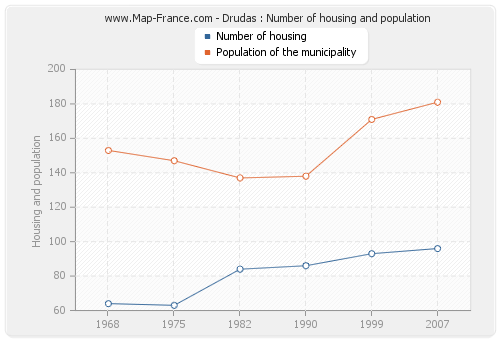 Drudas : Number of housing and population