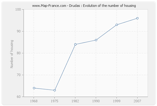 Drudas : Evolution of the number of housing