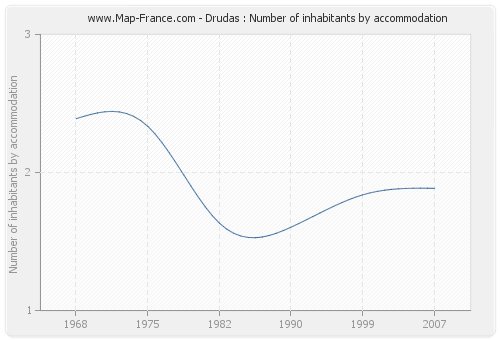 Drudas : Number of inhabitants by accommodation