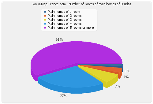 Number of rooms of main homes of Drudas