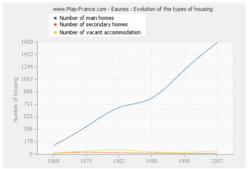 Eaunes : Evolution of the types of housing