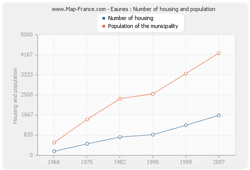 Eaunes : Number of housing and population