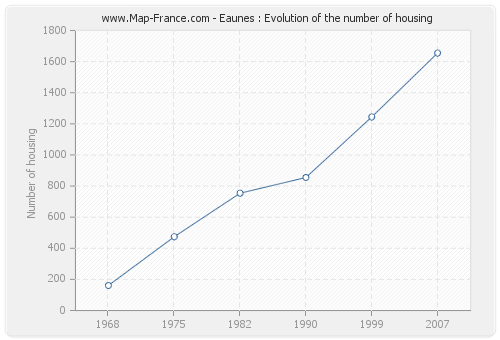 Eaunes : Evolution of the number of housing