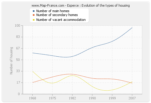 Esperce : Evolution of the types of housing