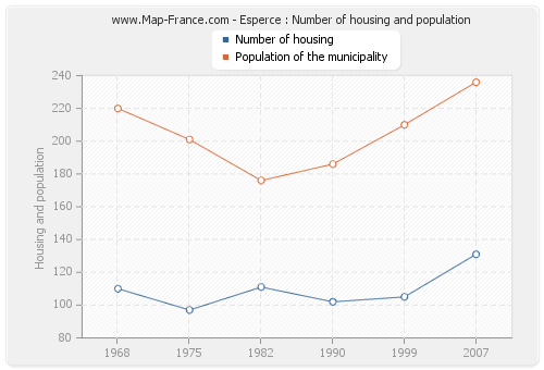 Esperce : Number of housing and population