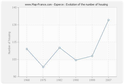 Esperce : Evolution of the number of housing