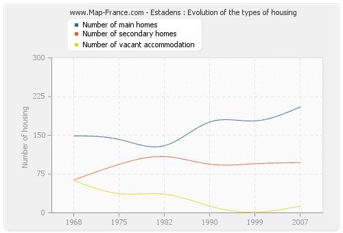 Estadens : Evolution of the types of housing