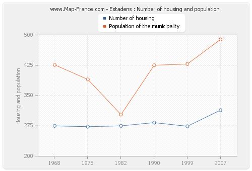 Estadens : Number of housing and population