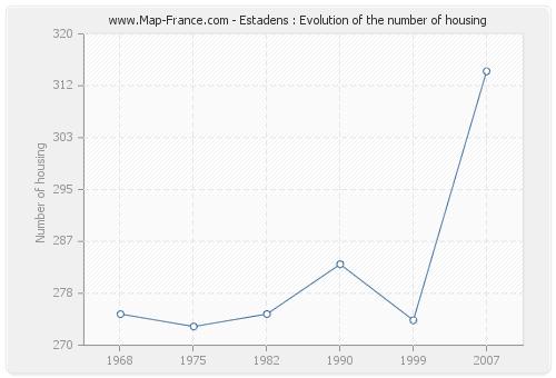 Estadens : Evolution of the number of housing