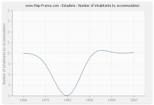 Estadens : Number of inhabitants by accommodation