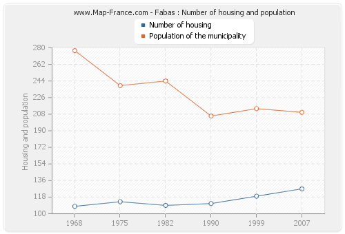 Fabas : Number of housing and population