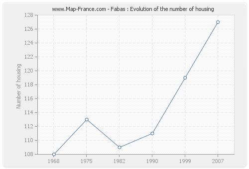 Fabas : Evolution of the number of housing