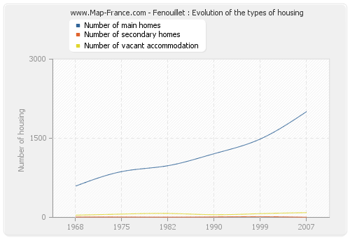 Fenouillet : Evolution of the types of housing