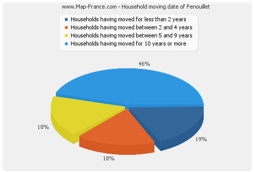 Household moving date of Fenouillet