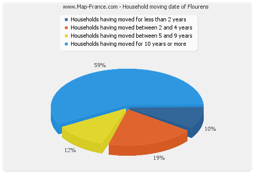 Household moving date of Flourens