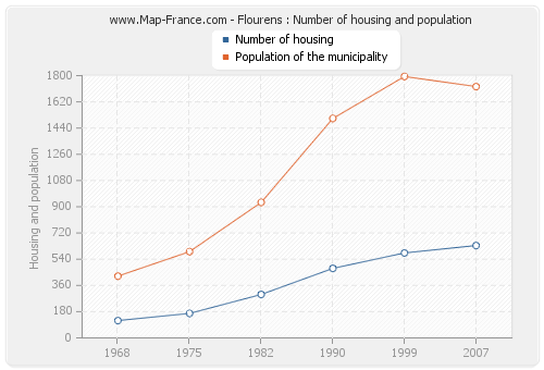 Flourens : Number of housing and population