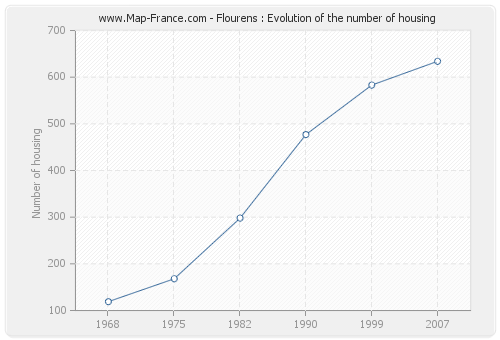 Flourens : Evolution of the number of housing