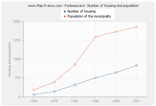 Fonbeauzard : Number of housing and population
