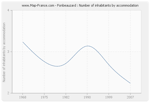 Fonbeauzard : Number of inhabitants by accommodation