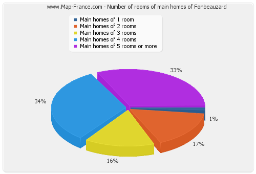 Number of rooms of main homes of Fonbeauzard