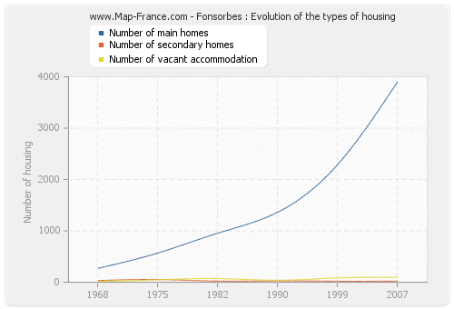 Fonsorbes : Evolution of the types of housing