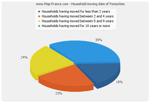 Household moving date of Fonsorbes