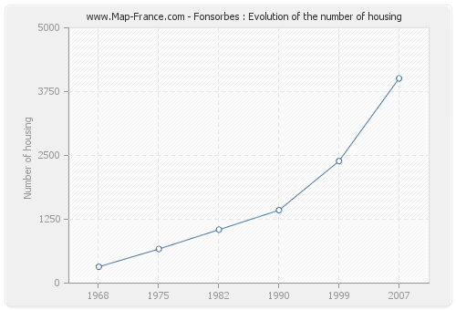 Fonsorbes : Evolution of the number of housing