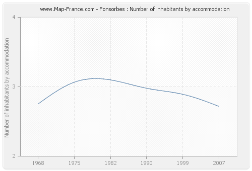 Fonsorbes : Number of inhabitants by accommodation