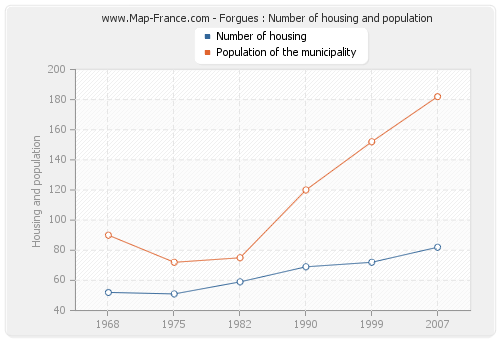 Forgues : Number of housing and population