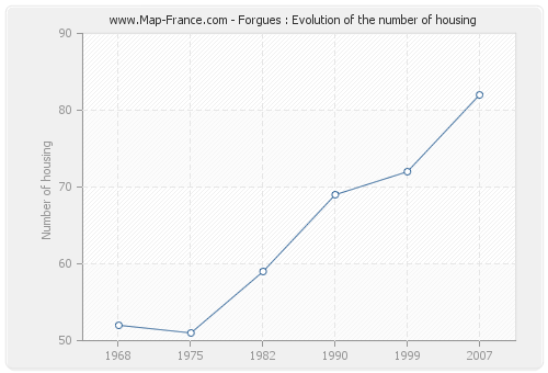 Forgues : Evolution of the number of housing