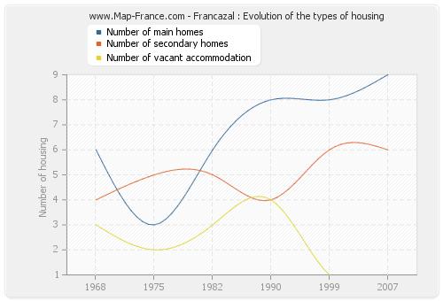 Francazal : Evolution of the types of housing