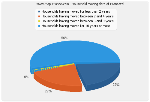 Household moving date of Francazal