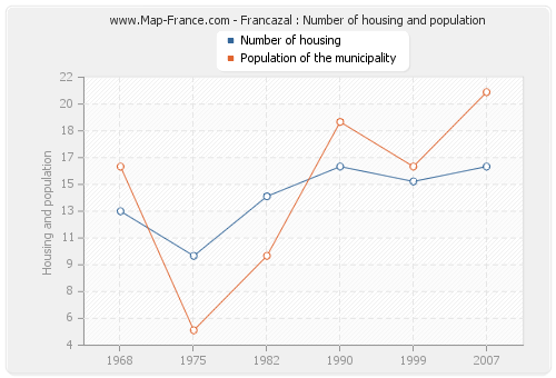 Francazal : Number of housing and population