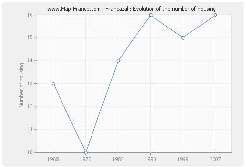 Francazal : Evolution of the number of housing