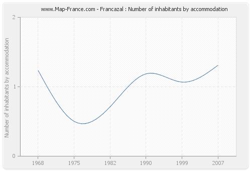 Francazal : Number of inhabitants by accommodation