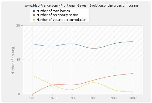 Frontignan-Savès : Evolution of the types of housing